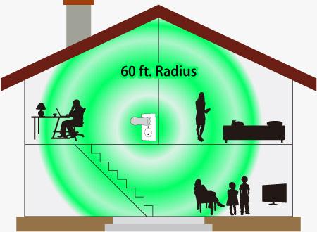 60-ft Radius
